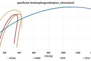 """<div class=""""bildtitel"""">Abbildung 2: Spezifische Verdampfungsenthalpien verschiedener Kältemittel</div>"""