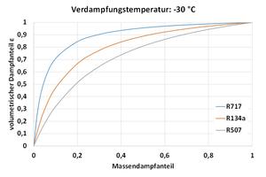 """<div class=""""bildtitel"""">Abbildung 4: Volumetrischer Dampfanteil von R717 bei -30 °C</div>"""