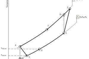 """<div class=""""bildtitel"""">T-s-Diagramm</div>"""