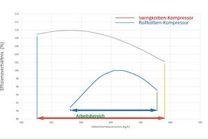 """<div class=""""bildtitel"""">Bild 3: Daikin CO2-Swing-Kompressor in Anordung als zweistufige Verdichtung im Vergleich zu CO2-Rollkolben-Technologie, ebenfalls in zweistufiger Ausführung.</div>"""