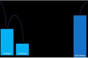 """<div class=""""bildtitel"""">Bild 4: Im """"CO<sub>2</sub> Conveni-Pack"""" werden insgesamt drei Doppelswing-Kompressoren eingesetzt. In dem transkritischen Kältesystem setzt man auf eine zweistufige Verdichtung, was zu einem geringeren Verdichtungsverhältnis in jedem Schritt führt (in Grafik links: zweistufige Verdichtung, rechts: dreistufige Verdichtung) </div>"""