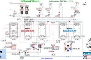 """<div class=""""bildtitel"""">Das Online-Anlagenschema zeigt jederzeitdie Betriebsbedingungen an – und die reichliche CO<sub>2</sub>-Einsparungvon über 20 t im ersten halben Jahr seit der Installation. </div>"""