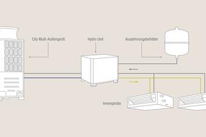 Zukunftsorientiertes Hybrid VRF Y-System: Kühlen oder Heizen in einem System ohne Kältemittel im Gebäude<br />