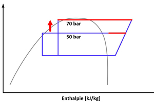"""<div class=""""bildtitel"""">Diagramm 1: Steigerung der Abwärmeleistung durch eine gleitende HochdruckErhöhung</div>"""