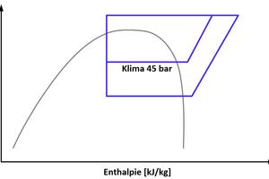 """<div class=""""bildtitel"""">Diagramm 3: Klimabetrieb mit 10 °C Verdampfungstemperatur (45 bar)</div>"""