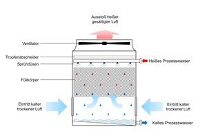 """<div class=""""bildtitel"""">Bild 3: Kühltürme arbeiten mit dem Prinzip der Verdunstungskälte. Warmes Prozesswasser wird auf wabenförmige Polypropylen-Füllkörper versprüht. Dadurch entsteht ein dünner Wasserfilm, auf dessen Oberfläche ein Teil des Wassers verdunstet. Der Wasserdampf wird abgeführt, das durch die Verdunstung abgekühlte Prozesswasser wird aufgefangen und dem Kreislauf wieder zugeführt.</div>"""