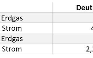 """<div class=""""bildtitel"""">Tabelle 2: CO<sub>2</sub>-Emissions- und Primärenergiefaktoren für Erdgas und Strom (Kraftwerkpark-Mix in Österreich und Deutschland 2020) [8,9]</div>"""
