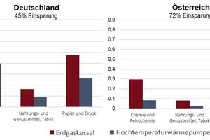"""<div class=""""bildtitel"""">Abbildung 2: CO<sub>2</sub>-Emissionen für die Dampferzeugung in verschiedenen Industriezweigen (Erdgaskessel im Vergleich zu Hochtemperaturwärmepumpe)</div>"""