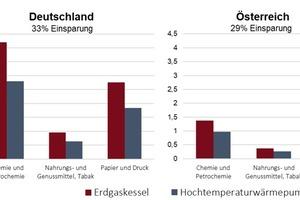 """<div class=""""bildtitel"""">Abbildung 3: Primärenergieeinsatz für die Dampferzeugung in verschiedenen Industriezweigen (Erdgaskessel im Vergleich zu Hochtemperaturwärmepumpe)</div>"""