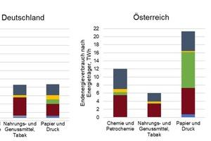 """<div class=""""bildtitel"""">Abbildung 1: Endenergieverbrauch unterschiedlicher Industriesektoren unterteilt in Energieträger für Deutschland und Österreich 2019 [3]</div>"""