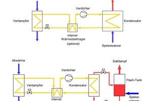 """<div class=""""bildtitel"""">Abbildung 4: Oben – Schema der direkten Sattdampferzeugung; Unten – Schema der Sattdampferzeugung mit Flash-Tank</div>"""