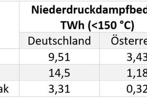 """<div class=""""bildtitel"""">Tabelle 1: Endenergie- und Niederdruckdampfbedarf ausgewählter Industriesektoren in Deutschland und Österreich 2019 [3,6]</div>"""