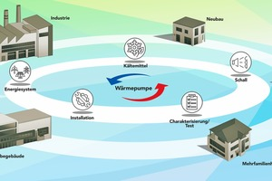 """<div class=""""bildtitel"""">Wärmepumpen werden im Energiesystem der Zukunft die dominierende Heizungstechnologie sein.</div>"""