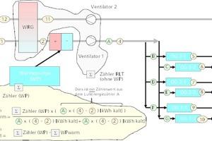 """<div class=""""bildtitel""""><irspacing style=""""letter-spacing: -0.005em;"""">Bild 3: RLT-Schema mit Zählerkonzept; Luftenergiezähler mit Wärmerückgewinnung mit zusätzlicher Verbrauchsaufspaltung Wärme/Kälte an der Wärmepumpe</irspacing></div>"""