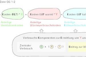 """<div class=""""bildtitel"""">Bild 4: Verbrauchskomponenten der Klimaluft</div>"""