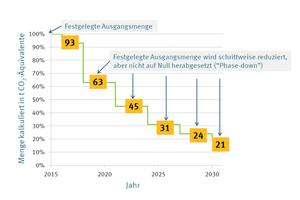 """<div class=""""bildtitel"""">Die Phase down-Schritte der F-Gase Verordnung – zum Jahreswechsel wurde die in der EU verfügbare Quote von 63 auf 45% reduziert.</div>"""