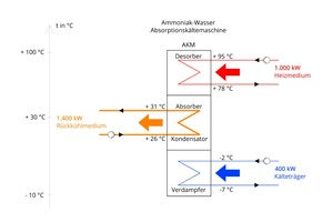 """<div class=""""bildtitel"""">Abbildung 3: Exemplarische Energiebilanz einer Ammoniak-Wasser-Absorptionskältemaschine</div>"""