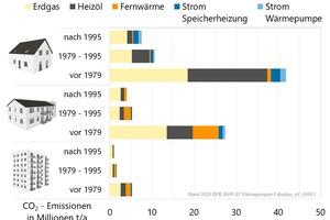 """<div class=""""bildtitel"""">Eine Schlüsselrolle bei den CO<sub>2</sub>-Emissionen spielen vor 1979 errichte Einfamilienhäuser und mittlere Mehrfamilienhäuser, die mit Öl und Gas beheizt werden. </div>"""
