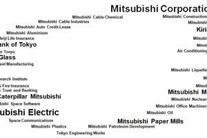"""<div class=""""bildtitel"""">Mitsubishi entwickelte sich nach der Entstehung zu einem großen Unternehmen mit mehr als 70 Firmen. Im Zuge der Nachkriegspolitik, der Dezentralisierung ökonomischer Macht, wurde die Mitsubishi Holding aufgelöst. Es entstanden unabhängige Unternehmen, von denen viele den Namen Mitsubishi tragen. Noch heute profitieren die autonomen Unternehmen von dem Gemeinschaftssinn, der sich in der gemeinsamen Geschichte und Kultur begründet.</div>"""