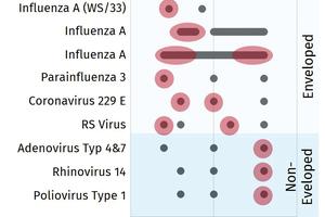 """<div class=""""bildtitel"""">Abb. 3: Die roten Markierungen zeigen den Bereich hoher Stabilität von Viren bei unterschiedlichen Luftfeuchten. </div>"""
