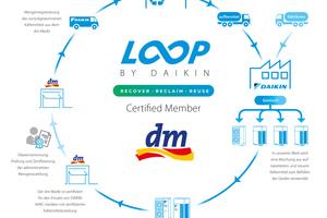 """<div class=""""bildtitel"""">Die Daikin-Kreislaufwirtschaft (""""L∞P by Daikin"""") bei dm-drogerie markt </div>"""