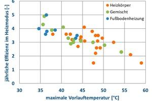 """<div class=""""bildtitel"""">Grafik 2: Jährliche Effizienzwerte in Abhängigkeit von maximalen Vorlauftemperaturen von 41 Luft/Wasser-Wärmepumpenanlagen mit unterschiedlichen Wärmeübergabesystemen</div>"""
