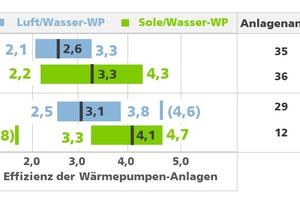 """<div class=""""bildtitel"""">Grafik 1: Mittelwerte und Bandbreiten der Effizienzwerte der Wärmepumpenanlagen aus zwei Feldprojekten in Bestandsgebäuden </div>"""