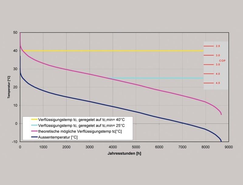 Fantastisch Elektrisches Diagramm Der Klimaanlage Fotos - Die Besten ...