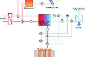 Im Sommerbetrieb läuft die Adsorptionskältemaschine im Kühlmodus. Der Antrieb wird über Solarenergie aus dem Kollektorfeld gespeist, das Heiznetz dient als Back-up. Die Kühlung der Kantinenküchenzuluft erfolgt über ein Kühlregister in der Lüftungsanlage (3000 m³/h), die Rückkühlung läuft über die Erdreichsondenanlage