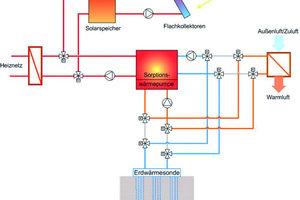 Im Winterbetrieb läuft die Adsorptionskältemaschine im Wärmepumpenmodus. Der Antrieb erfolgt über Wärme aus dem Heiznetz oder wenn möglich solar. Das Vorheizen der Luft findet im Hauptstrang der Lüftungsanlage (9000m³/h) durch die Umweltwärme aus der Erdsondenanlage statt