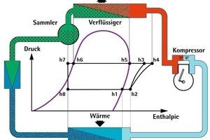 Beispiel eines Kältekreislaufs<br />