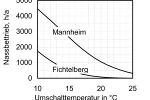 Bild 6a: Zusammenhang zwischen Nassbetriebsstunden, Standort und Umschalttemperatur<br />
