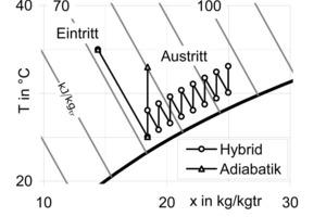 Bild 6: Trockenkühler mit Adiabatik und Hybridkühler im T-x Diagramm<br />
