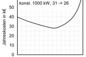 Bild 6b: Zusammenhang zwischen Nassbetriebsstunden, Standort und Umschalttemperatur<br />
