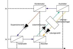 """Wirkungsweise der Absorptionskälteanlage<br />Bei der AKA nimmt das Kältemittel (Ammoniak) auf der """"kalten Seite"""" bei der Temperatur T<sub>O</sub> einen Wärmestrom Q<sub>O</sub> auf und verdampft dabei. Der Kältemitteldampf wird von einer flüssigen Lösung (wässrige Ammoniaklösung) mit einem starken Lösungsvermögen gegenüber dem Kältemittel aufgenommen. Der dabei freigesetzte Wärmestrom Q<sub>A</sub> muss abgeführt werden. Eine Pumpe fördert mit geringem Energieaufwand die inkompressible Lösung mit dem Kälte mittel auf das höhere Druckniveau. Durch Wärmezufuhr Q<sub>G</sub> im Generator (Antrieb des Prozesses) tritt das Kältemittel wieder aus der Lösung aus und wird im Kondensator unter Wärmeabgabe Q<sub>K</sub> verflüssigt. Kältemittel- und Lösungskreislauf werden über Entspannungsventile geschlossen. Zur Steigerung der energetischen Effizienz enthält der Lösungskreislauf noch einen Wärmeübertrager.<br />"""