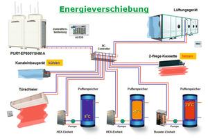 Eine VRF-Anlage bietet in Verbindung mit einer RLT-Anlage eine sinnvolle Kombination der Wärmeerzeugung, Lüftung und Kühlung in einem gemeinsamen System<br />