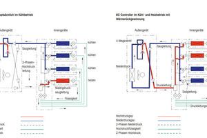"""Im gleichzeitigen Heiz- und Kühlbetrieb der Anlage wid nach den Betriebszuständen """"überwiegender Heizbetrieb"""" und """"überwiegender Kühlbetrieb"""" unterschieden <br />"""