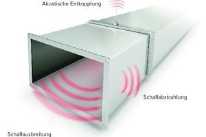 """<div class=""""bildtext"""">Bild 3: Luftkanäle übertragen Schall auf unterschiedliche Arten </div>"""