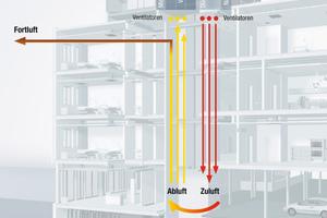 """<div class=""""bildtext"""">Bild 1: Das Prinzip der Aufteilung der Luftkanäle in unterschiedliche Funktionsabschnitte</div>"""