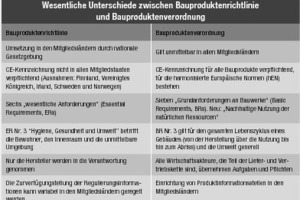 """<div class=""""bildtext"""">Wesentliche Unterschiede zwischen Bauproduktenrichtlinie und Bauproduktenverordnung</div>"""