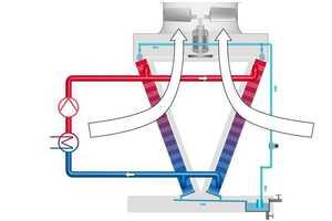"""<div class=""""bildtitel"""">Schematische Darstellung eines hybriden Trockenkühlers</div>"""