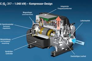 """<div class=""""bildtitel"""">Turbocor-Kompressor-Design (Danfoss)</div>"""