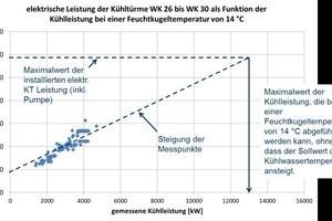 """<div class=""""bildtitel"""">Bild 8: Ermittlung der maximalen Kühlleistung einer Kühlturmgruppe aus Messdaten der elektrischen Leistung und der Nenndaten bei fester Feuchtkugeltemperatur</div>"""
