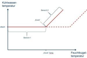 """<div class=""""bildtitel"""">Bild 7: Qualitativer Zusammenhang der Kühlwasser- und der Feuchtkugeltemperatur für Nasskühltürme</div>"""