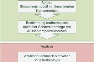 """<div class=""""bildtitel"""">Bild 1: Vorgehensweise der Betriebsoptimierung</div>"""