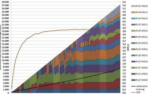 """<div class=""""bildtitel"""">Bild 10: Mathematisch optimale Einschaltreihenfolge der Kältemaschinen für einen Umgebungszustand als Simulationsergebnis aus TOP-Energy (farbig unterschieden sind die einzelnen Kältemaschinen)</div>"""