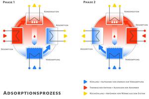 "<div class=""bildtitel"">Grafik zum Adsorptionsprozess</div>"