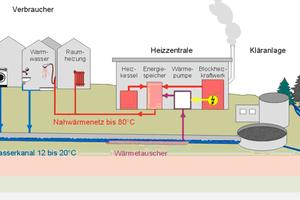 """<div class=""""bildtitel"""">Ochsner macht sich für die Nutzung der Abwasserwärme stark. In Amstetten läuft die erste Anlage dieser Art in Österreich. In der Schweiz sind bereits über 80 Anlagen in Betrieb.</div>"""
