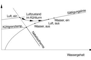 """<div class=""""bildtitel"""">Bild 4: Änderungen der Zustandsgrößen von Luft und Wasser im Kühlturm</div>"""