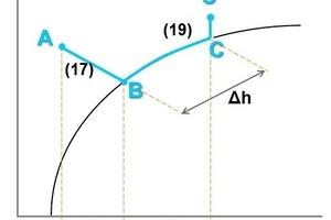 """<div class=""""bildtitel"""">Bild 6: Vereinfachte Darstellung der Zustandsänderung der Luft am geschlossenen Kühlturm</div>"""